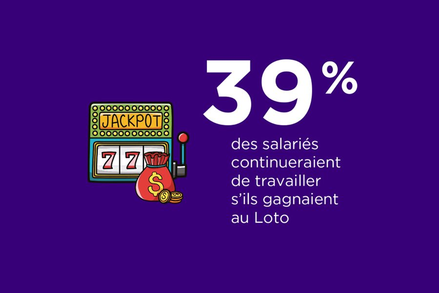 39% des salariés continueraient à travailler s'ils gagnaient au Loto!