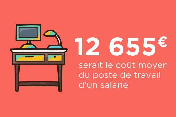 12655€ serait le coût moyen d'un poste de travail d'un salarié