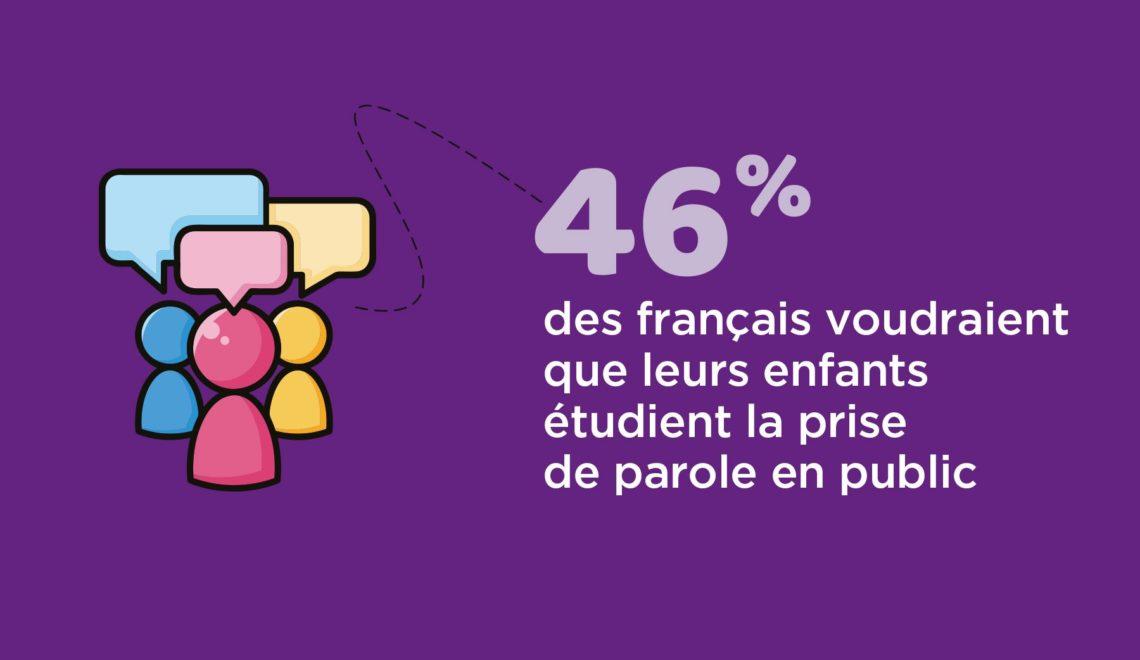 46% des français voudraient que leurs enfants étudient la prise de parole en public