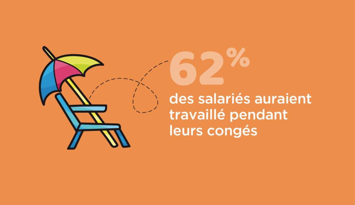 62% des salariés auraient travaillé pendant leurs congés